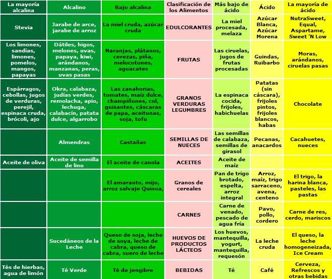 Dieta alcalina dieta desintoxicante g state - Tabla de alimentos alcalinos y acidos ...